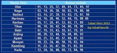 Daftar Shio Dalam Rumus Togel 2013