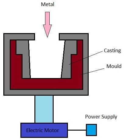 Centrifugal       Casting      Centrifuging Process      Centrifugal       casting    Types   Mechanical Engineering Blog