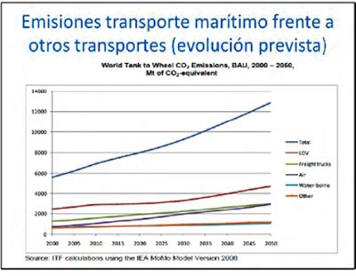 Emisiones transporte marítimo