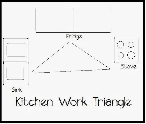 Methodical living kitchen work triangle for Kitchen triangle