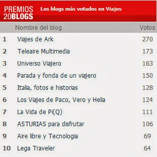 Universo Viajero 3º Clasificado en los Premios 20Blogs en Categoría Viajes