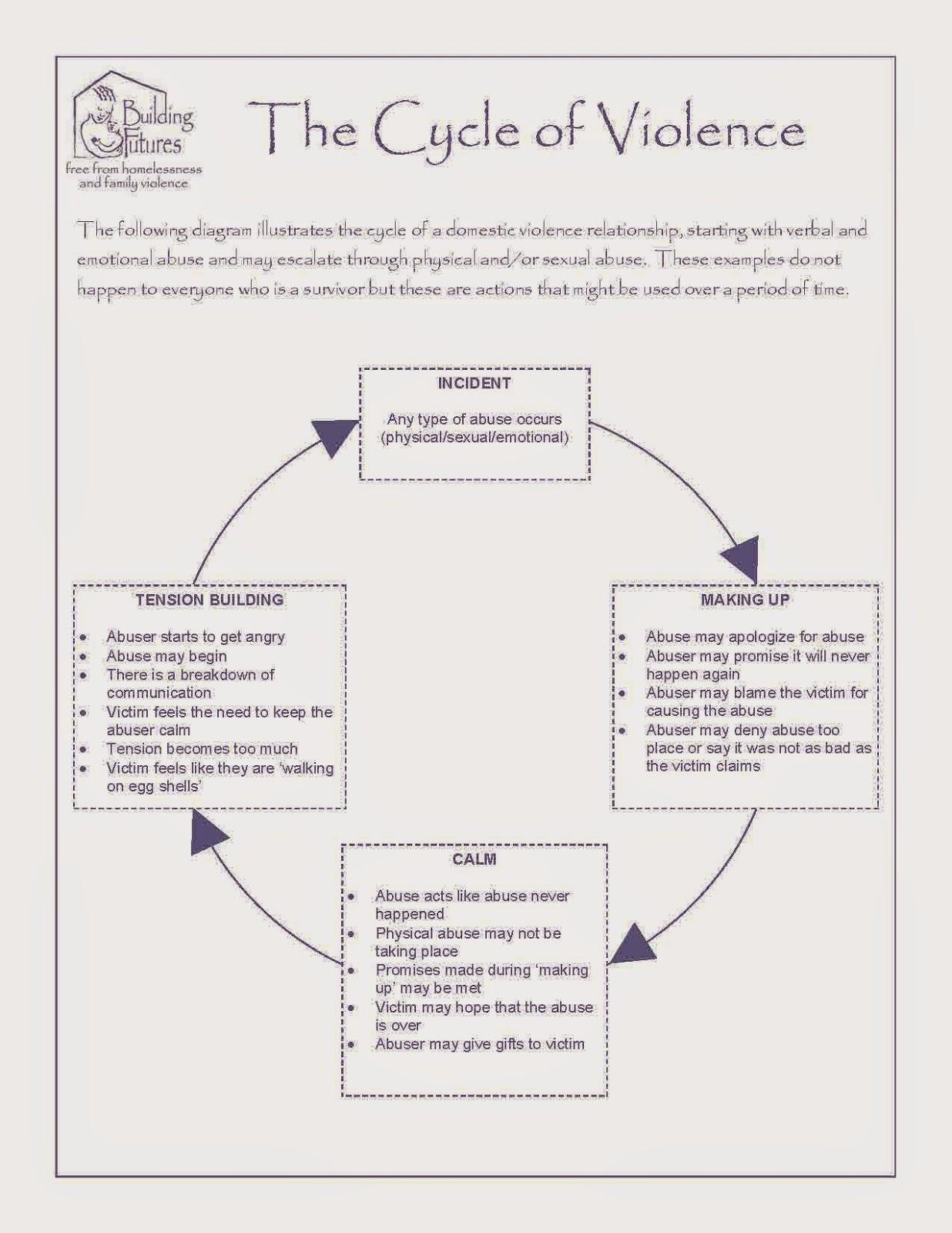 Domestic violence worksheets pdf