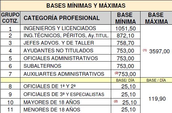 bases-minimas-maximas-2014
