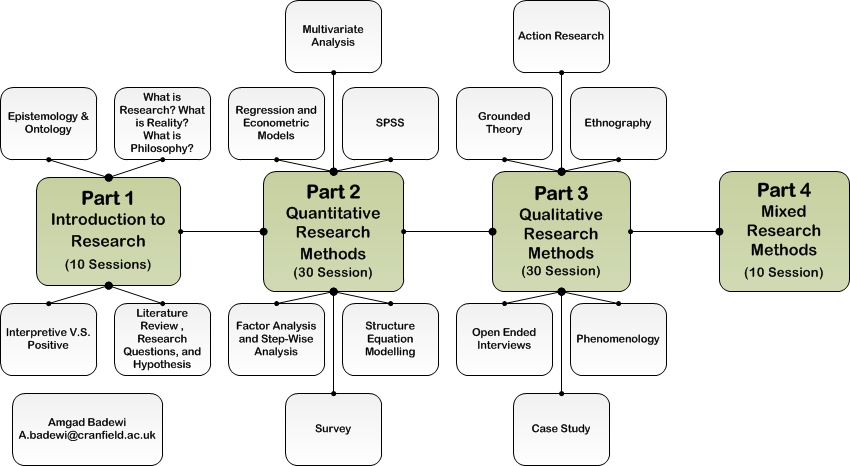 descriptive analysis in research methodology Emerging methodologies in engineering education research  methodology refers to the  who draw a distinction between experimental and descriptive research.