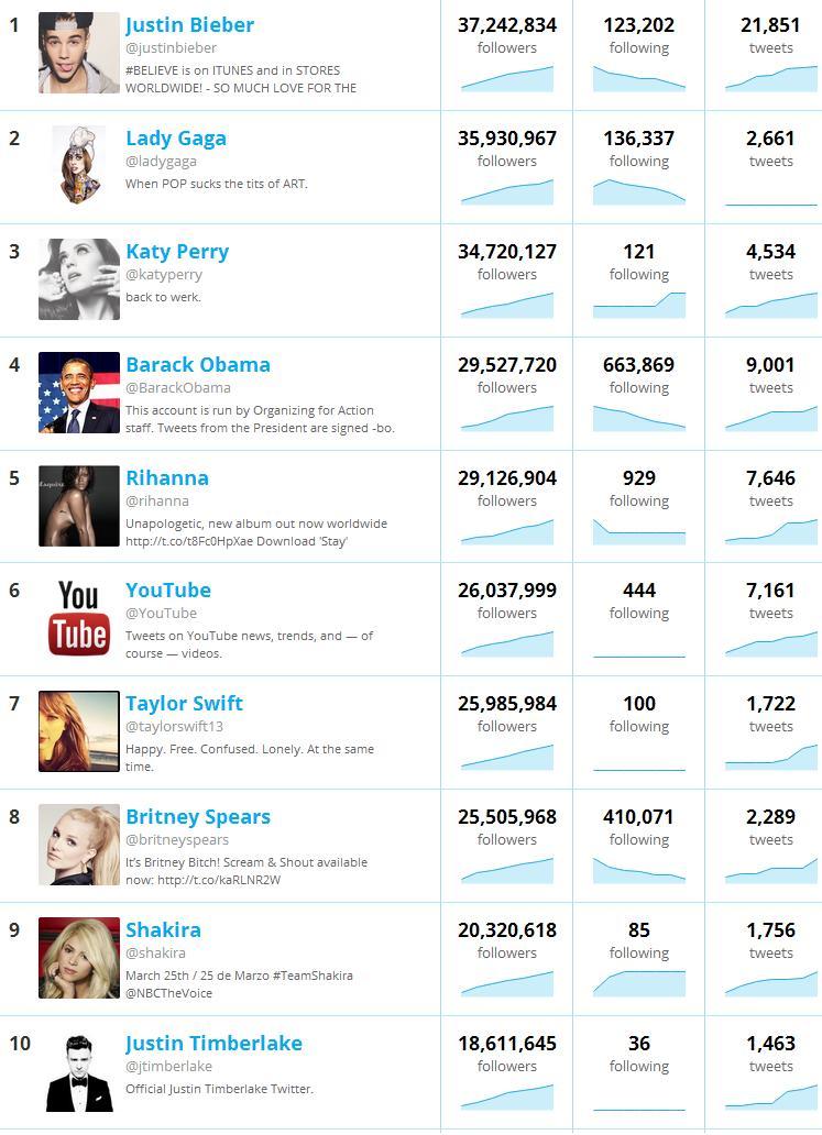 Quem tem mais seguidores no Twitter? Twittercounter o contador mais completo no Twitter. 3