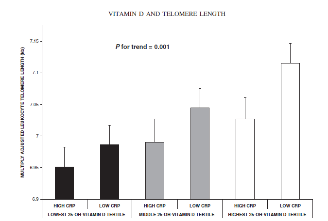 telomere shortening and lifestyle factors effecting Because progressive shortening of telomeres is a crucial factor in the normal   biological aging, affecting the risk of developing age-related diseases [15] a role .