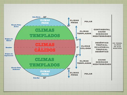 Regiones climáticas del mundo