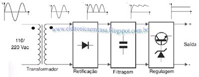 http://eletronicaemcasa.blogspot.com.br/