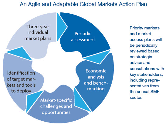 Market Analysis In A Business Plan