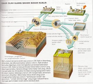 Limbah, Nuklir, daur ulang, limbah cair