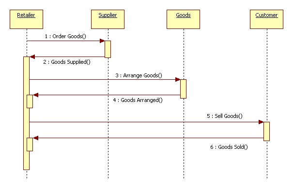 Uml diagrams for retail store management programs and notes for mca sequence diagram managing goods collaboration ccuart Image collections