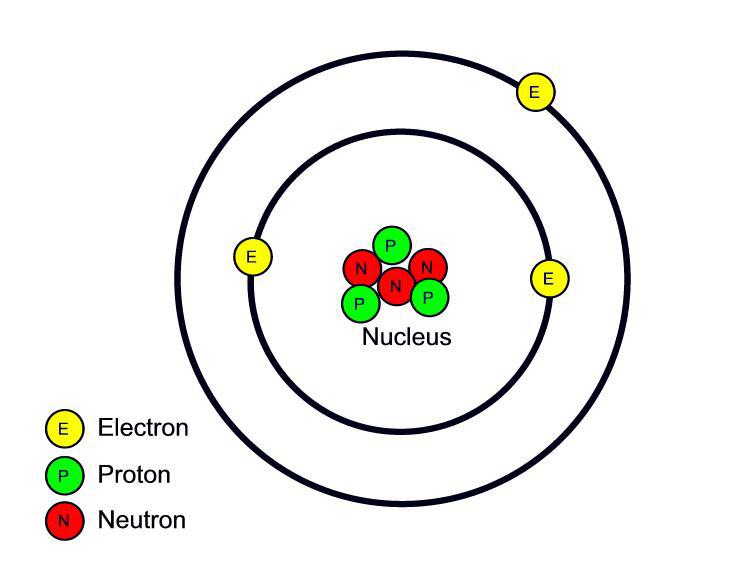 Lithium Atom Diagram Et atom er opbygget af tre