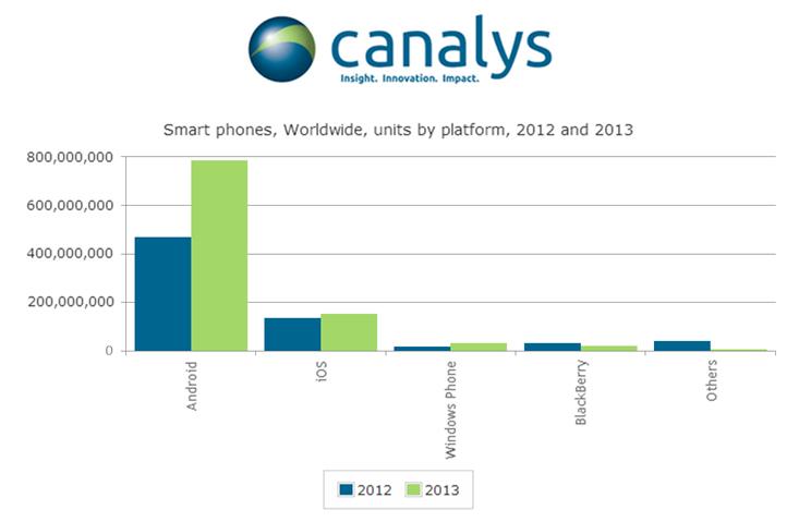 Ventes de smartphones en 2013