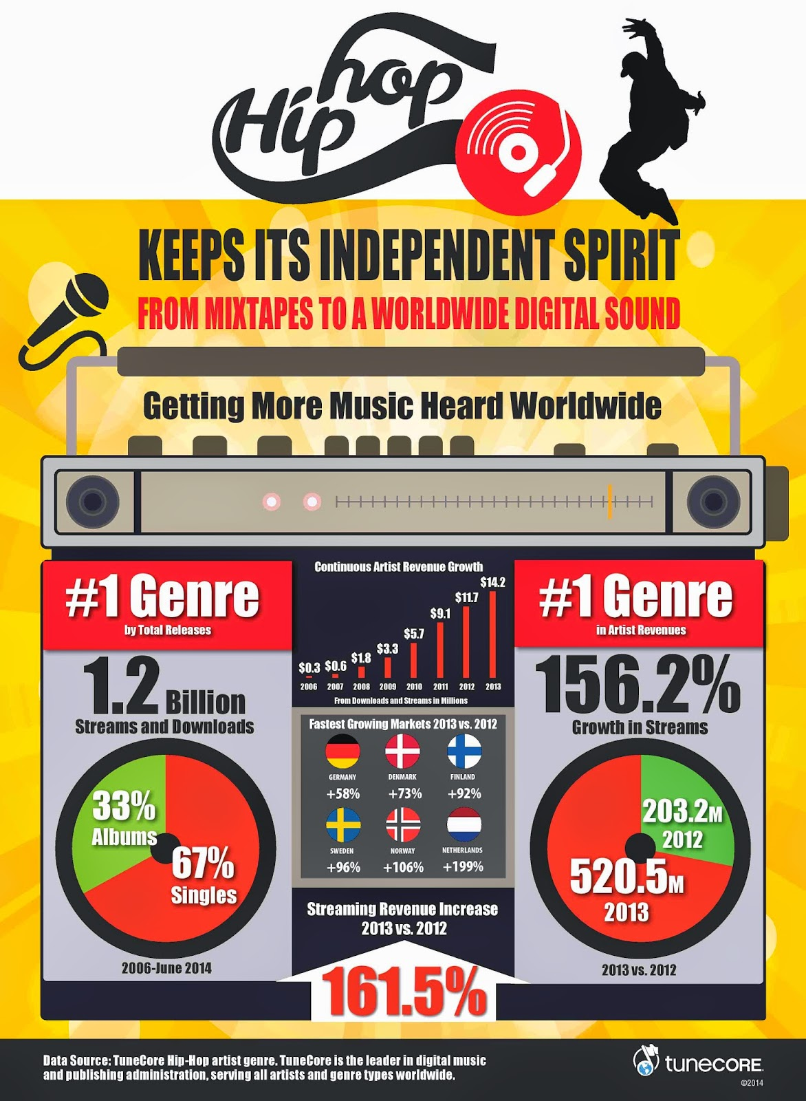 TuneCore HipHop Infographic