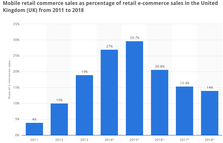 """how much mobile commerce in UK has  contributed  to overall online sales"