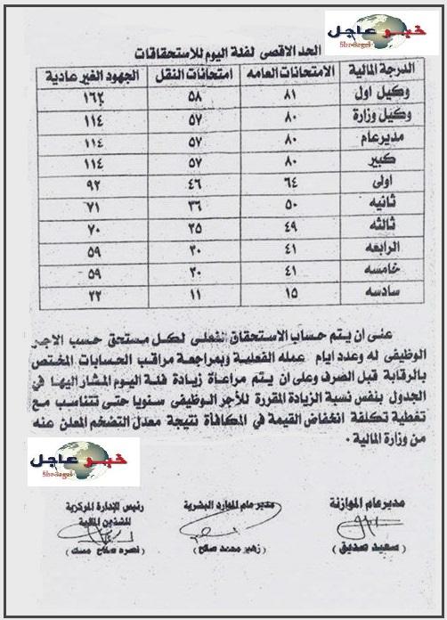 بالمستندات - زيادة التعليم مكافأة الامتحانات للعاملين بديوان الوزارة بدءا من يوليو 2015