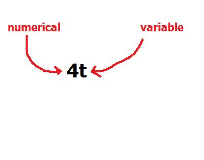 Numerical Coefficient - A number that multiplies the variable What Is A Coefficient In Math