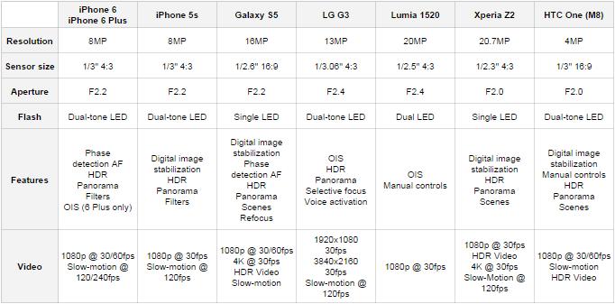 Perbandingan Kamera Smartphone Terbaru