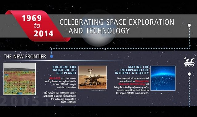 Image: Celebrating Space Exploration and Technology #infographic