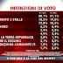 L'ultimo sondaggio elettorale SWG per Agorà