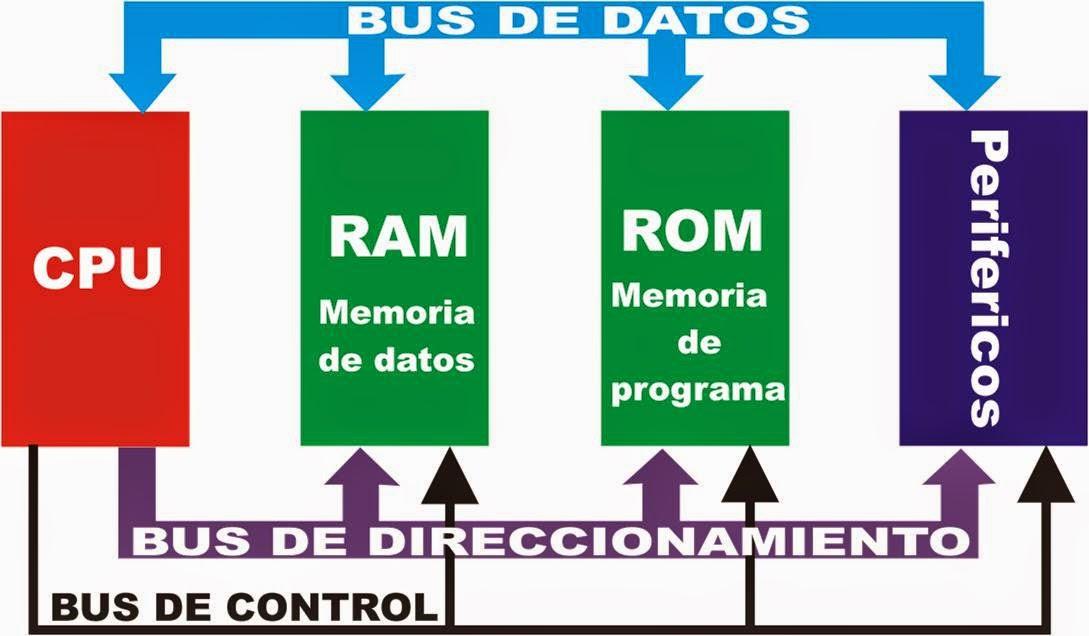 Principios de funcionamiento de los microcontroladores for En que consiste la arquitectura