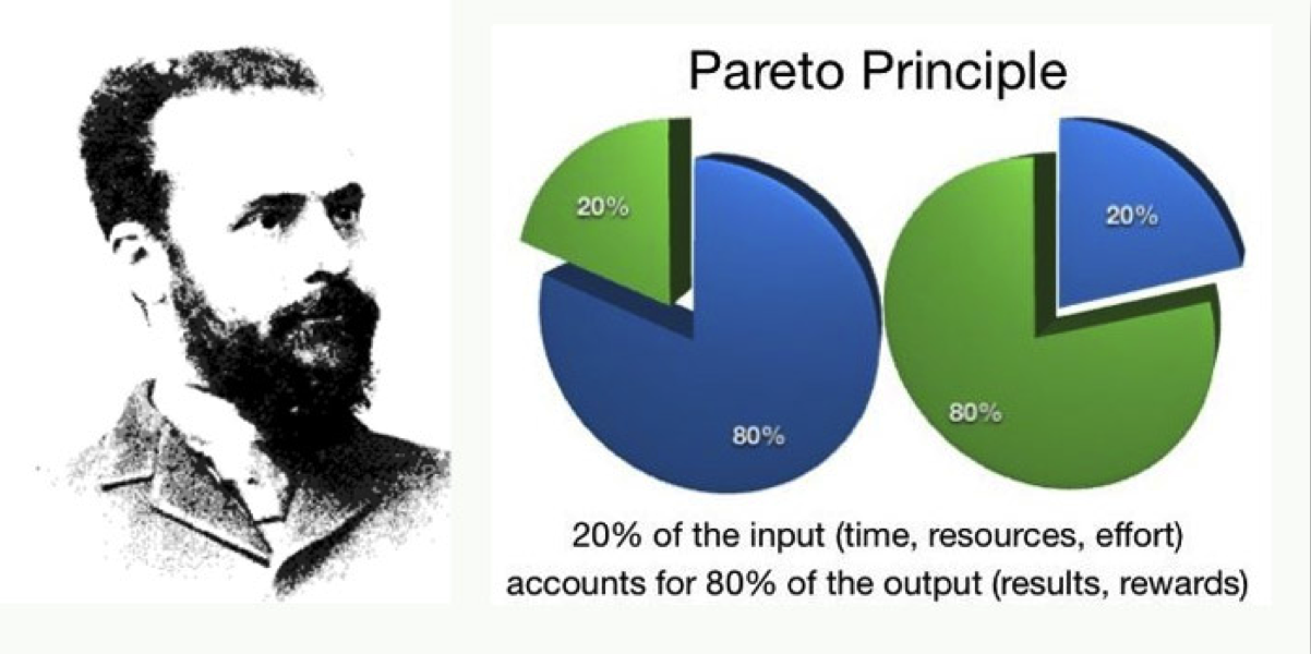 Pareto Principle or 80/20 principle