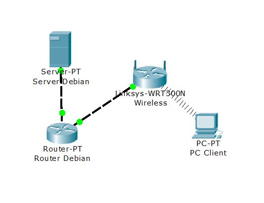 Topologi Jaringan ServerClient