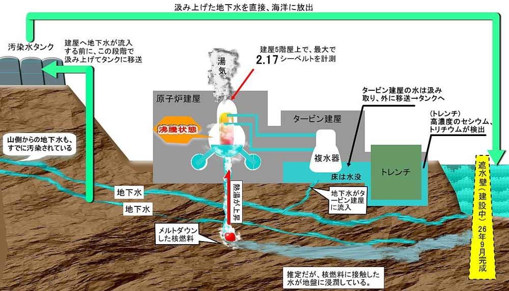 東京の地下に、秘密の原発があるらしい!? | 世界 …