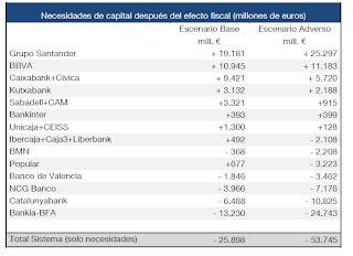 Rescate de la Banca española