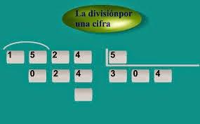 Divisiones entre una cifra.