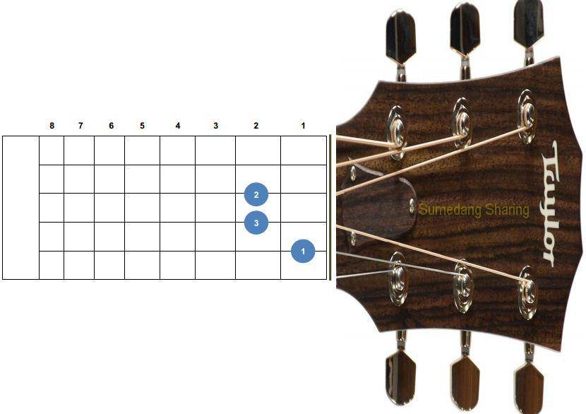Belajar Kunci Gitar Am, Bm, Cm, Dm, Em, Fm, Gm   Sumedang ...