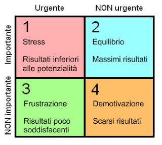 quadranti di Covey