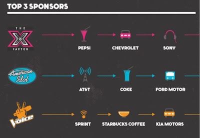 American Idol vs The Voice vs X-Factor Info-graphic sponsors