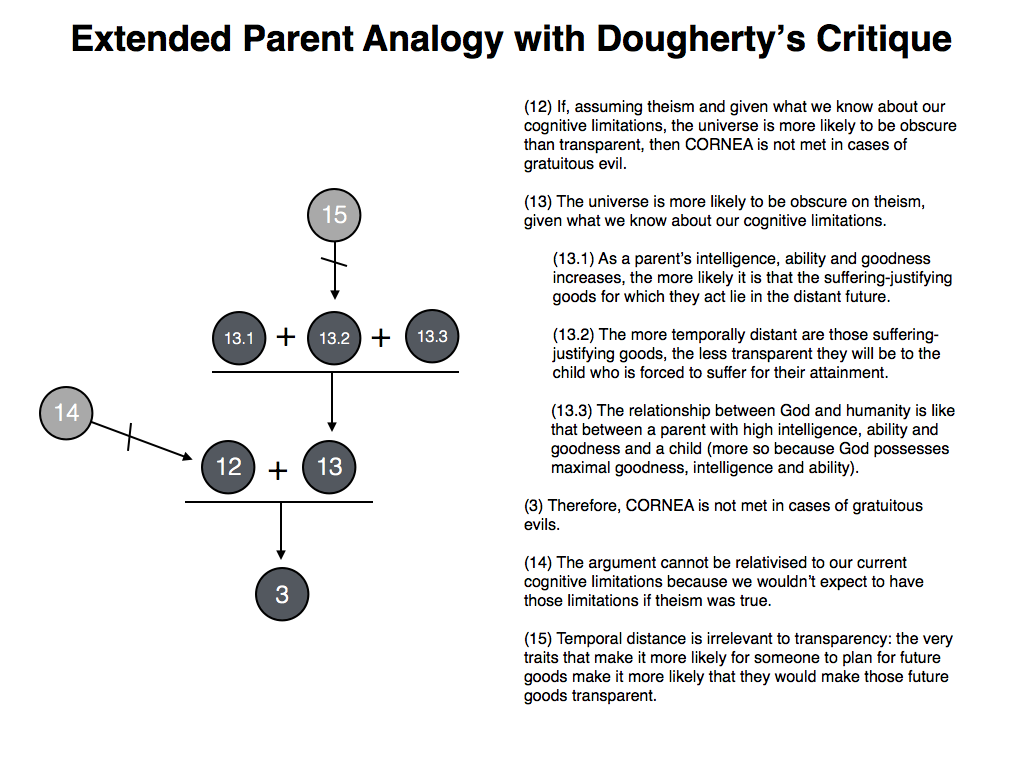 Philosophical Disquisitions Dougherty On The Parent Analogy And