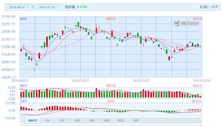 中国株コバンザメ投資 香港ハンセン指数20151231