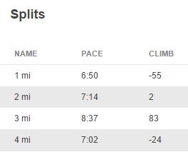 5K Running Splits