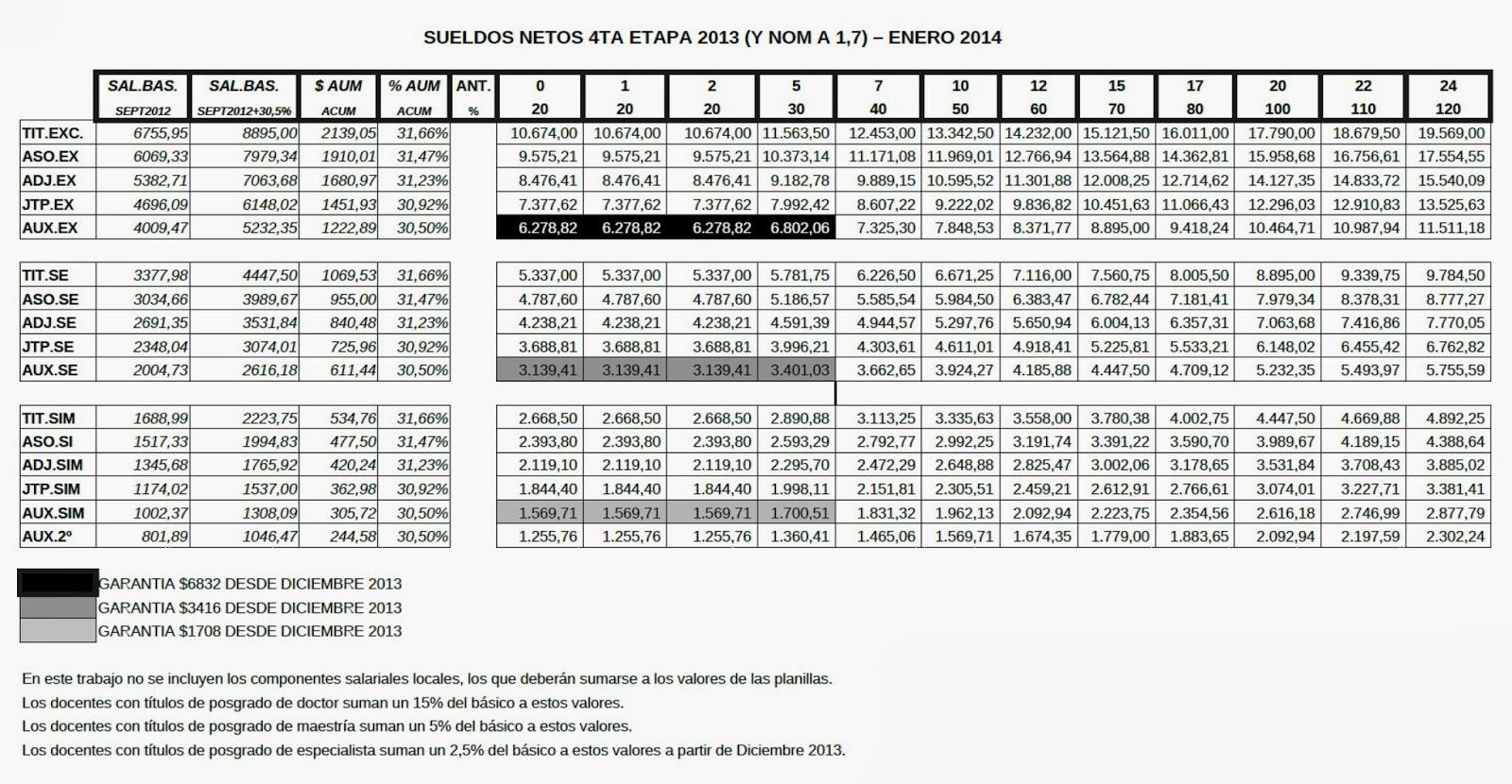 Cuarta etapa de aumento salarial docente: Enero 2014, 7 % para todas