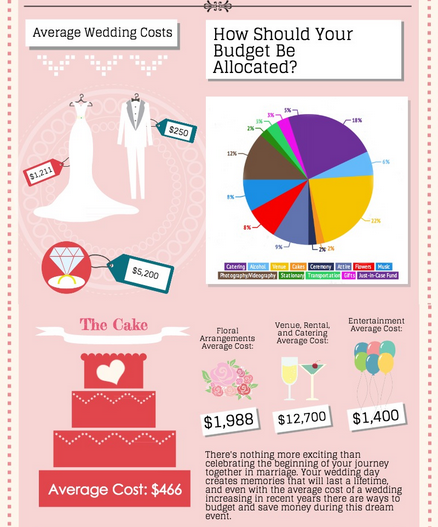 How to Allocate Your Budget Calculator Included – Wedding Budget Calculators