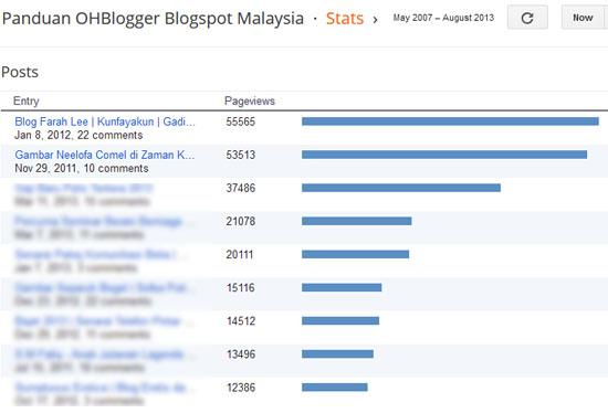 Tips Terima 50K Pageviews Dari Satu Entri