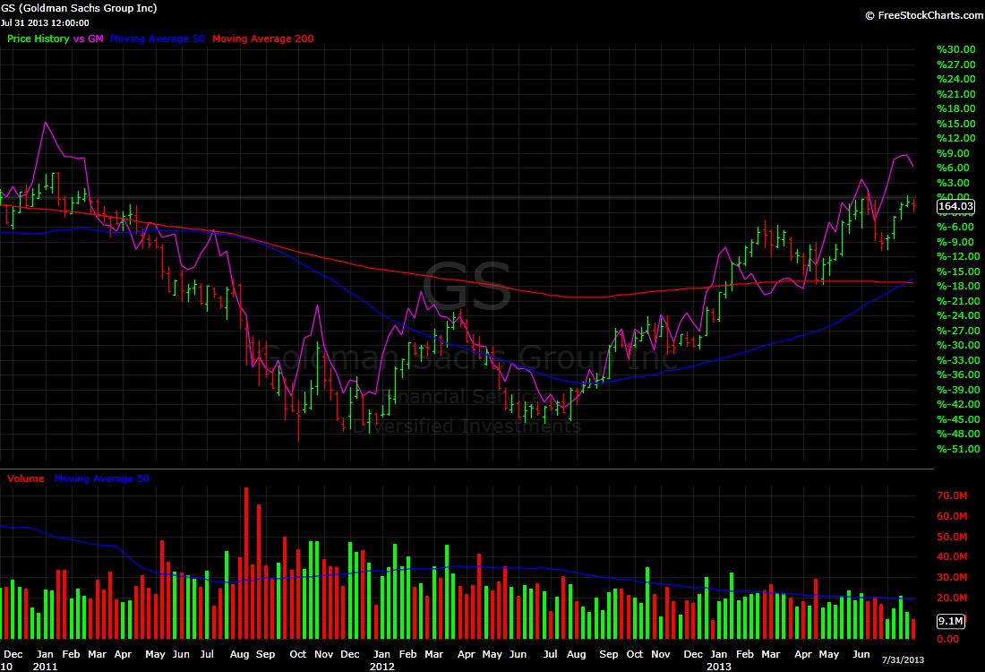 Goldman Sachs GS chart