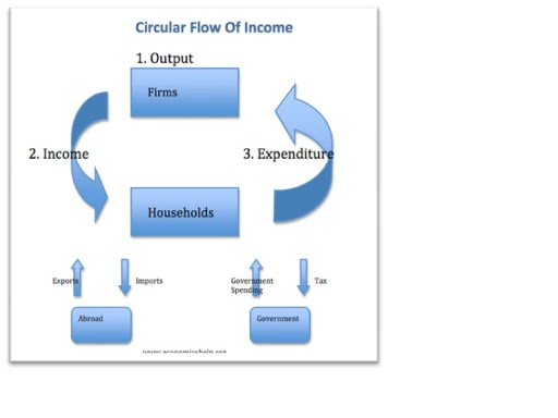 circular flow in an open economy Figure 311 the simplest version of the circular flow the circular flow of income follows  the financial sector of an economy is at the heart of the circular flow.