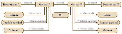 Diagram langkah penyelesaian stoikiometri reaksi