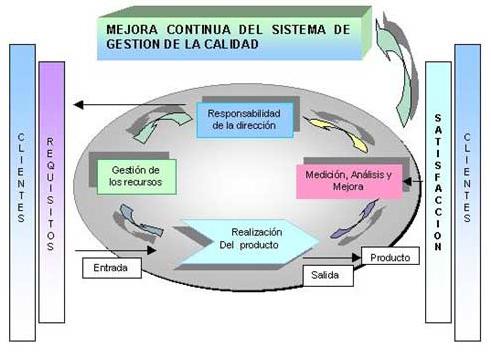 definicion sistema de gestion de calidad: