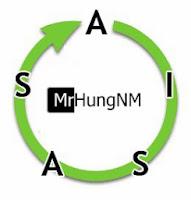 Mô hình AISAS là gì? Ứng dụng AISAS trong kinh doanh online