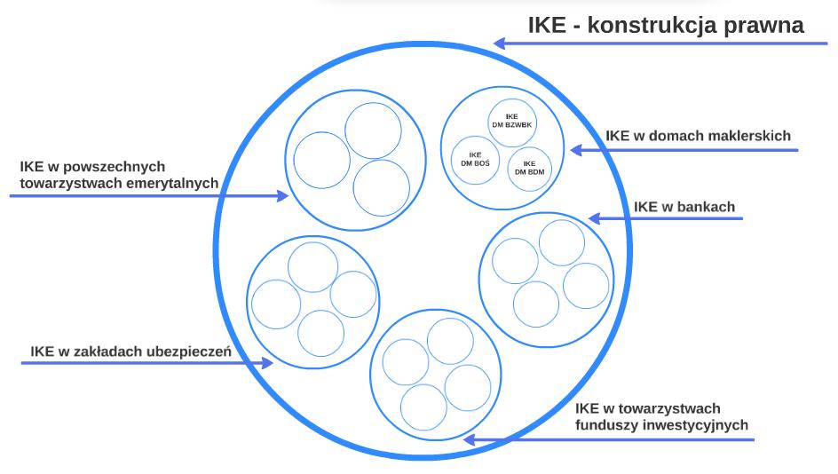 Jak działają IKE i IKZE?