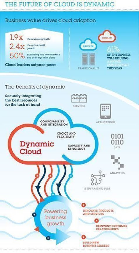 The Future of #cloud is dynamic