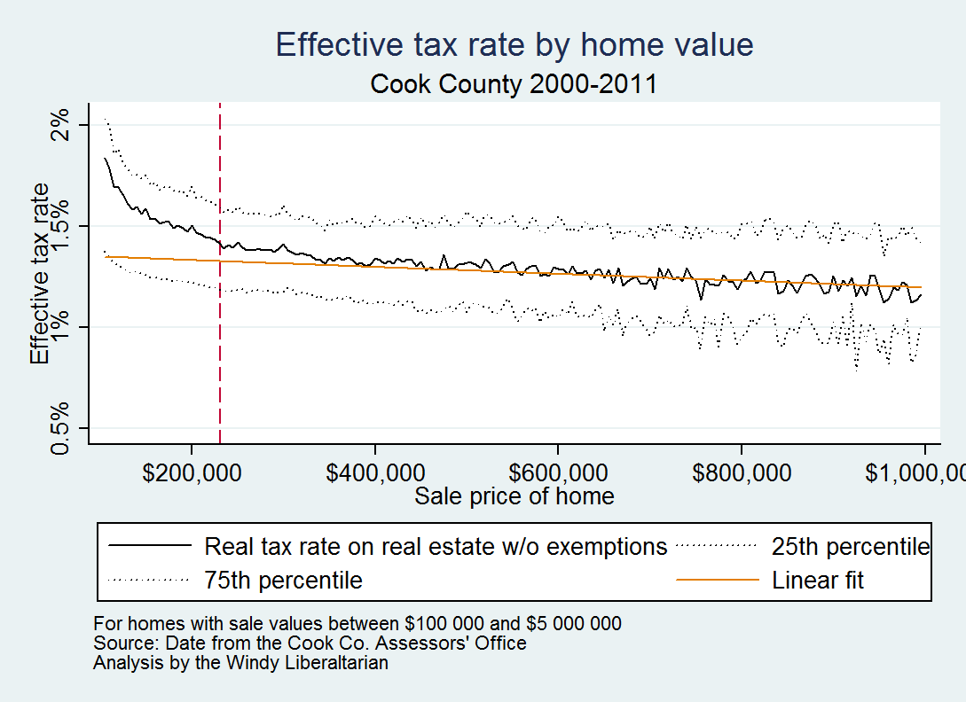 notice first that effective property tax rates decline as property values increase notice too that properties below the median home value face