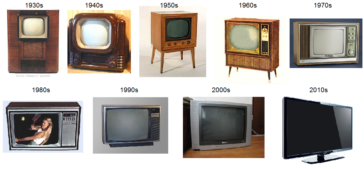 the history and invention of television History of television telecommunications is the word we use for the science and technology of sending messages using electricitythis includes the telegraph, telephone, radio, television, and computers.