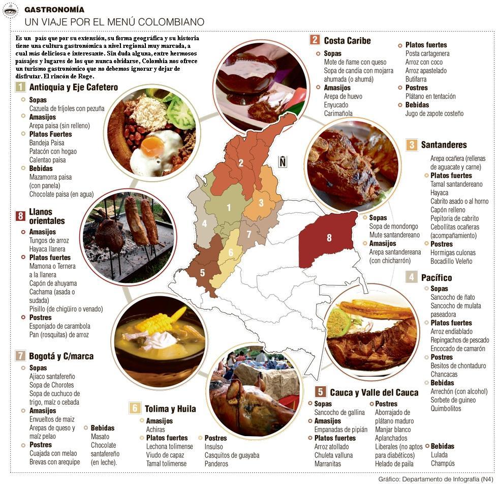 el rinc n de roge gastronom a colombiana