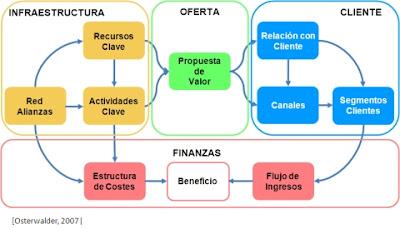 Imagen de un sistema de negocios